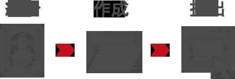 求人情報紹介→応募書類の作成、提出
