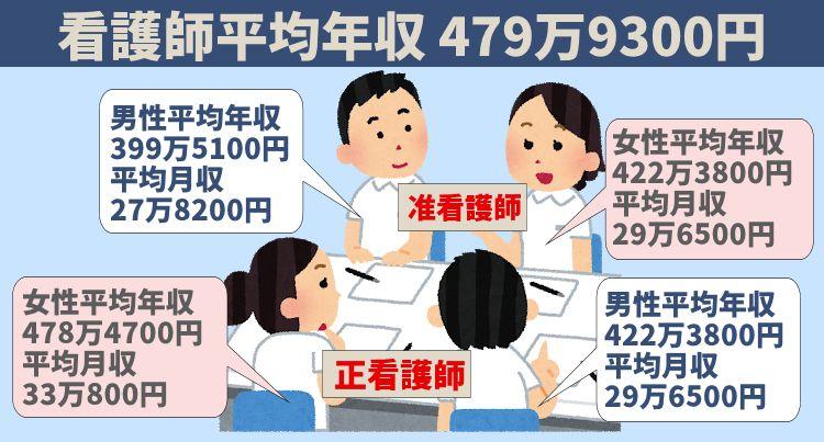 看護師平均年収