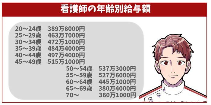 看護師の年齢別給与額