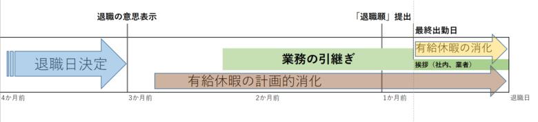 円満退職の為のスケジュール