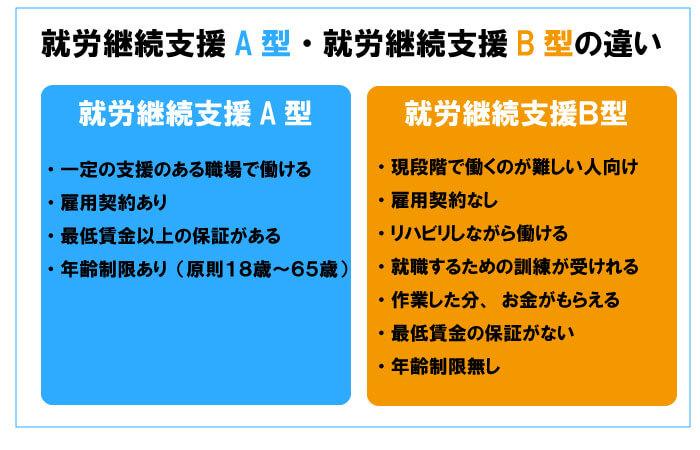 就労継続支援A型とB型の違いを図解