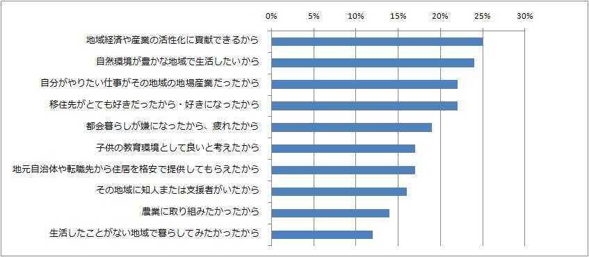 Iターン転職に至った理由のアンケート結果のグラフ