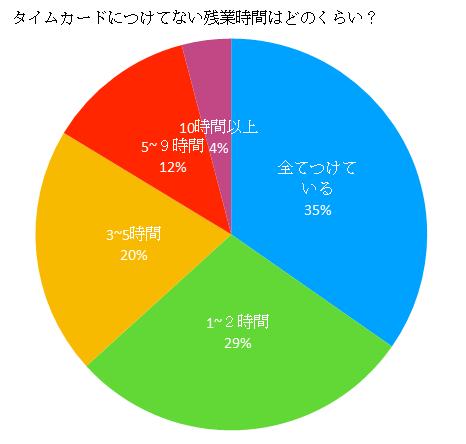 サービス残業のアンケートグラフ