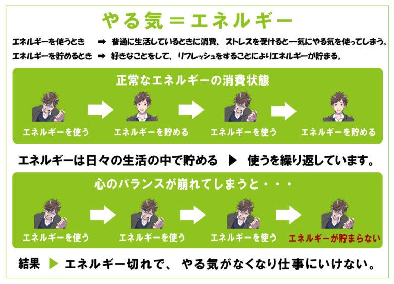 仕事のやる気の循環を図解で解説