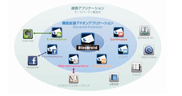 Bizcaroid