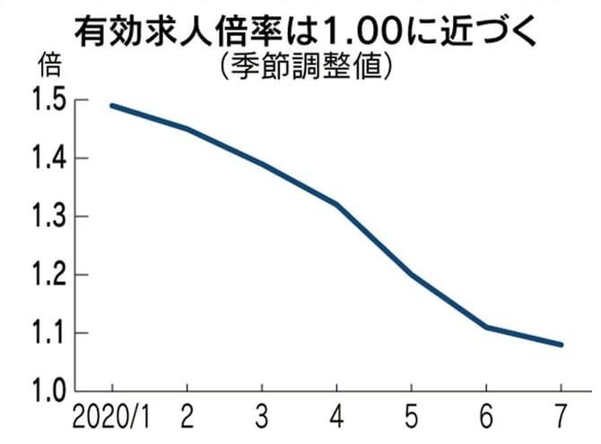 202009_有効求人倍率