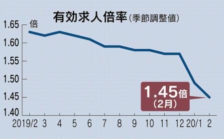 日本経済新聞_有効求人倍率_薬剤師